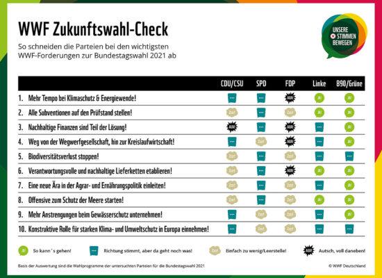 WWF Zukunftswahl-Check